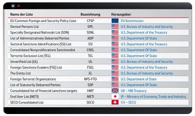 sanktionsliste